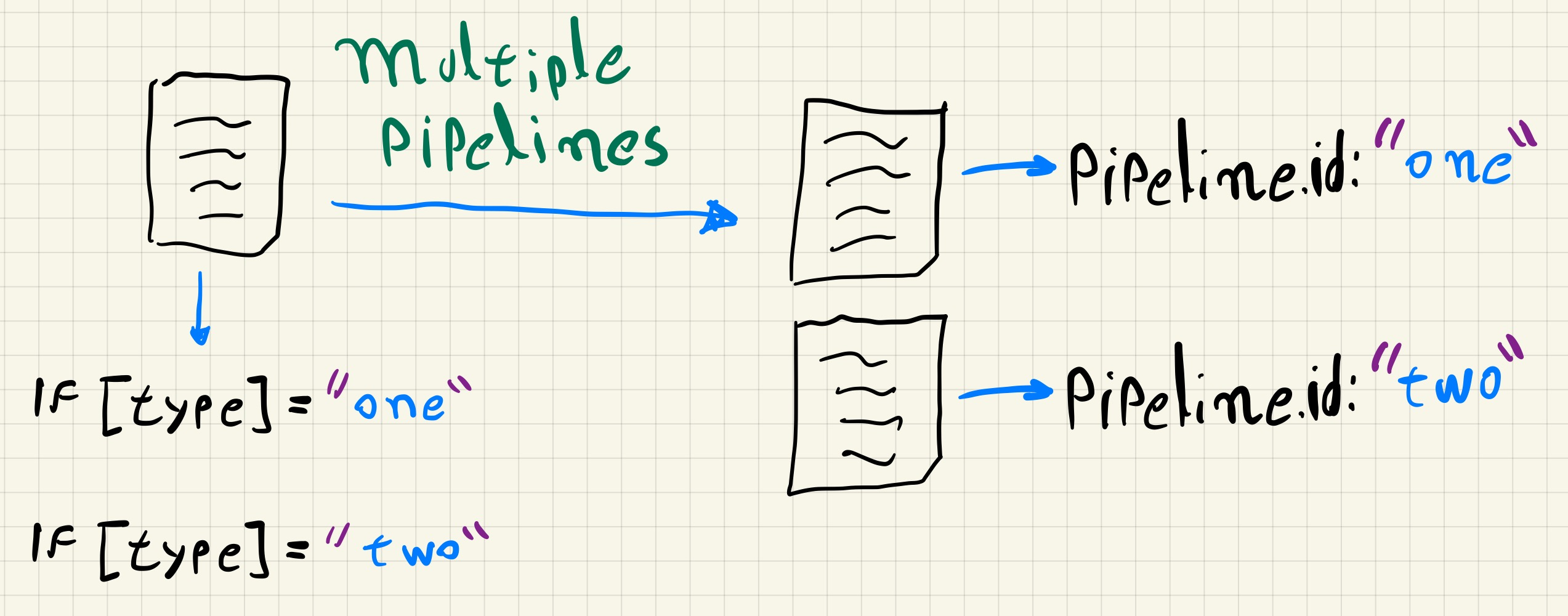 multiple pipelines